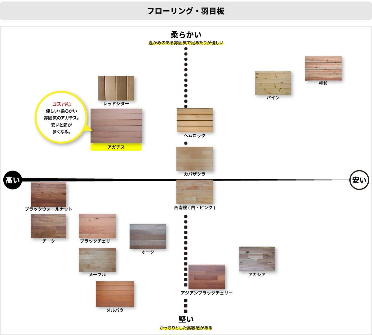 製品特徴の比較
