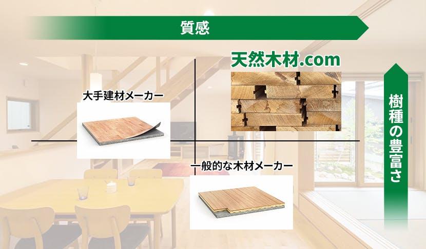 天然木材.comの商品は品質と樹種の豊富さを兼ね備えています。